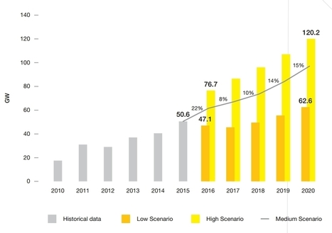 Global Solar To Smash Milestones, Reach 600 GW In 2020 | Climate, Energy & Sustainability: Reports & Scientific Publications | Scoop.it