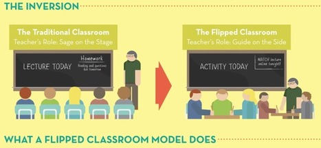 The Flipped Classroom and the Changing Role of the Educator? [infographic]   Leading and Learning in 21C   Scoop.it