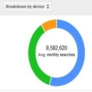 The Big Google Keyword Tool Update | Social Media Today | Social Media and Mobile Websites | Scoop.it