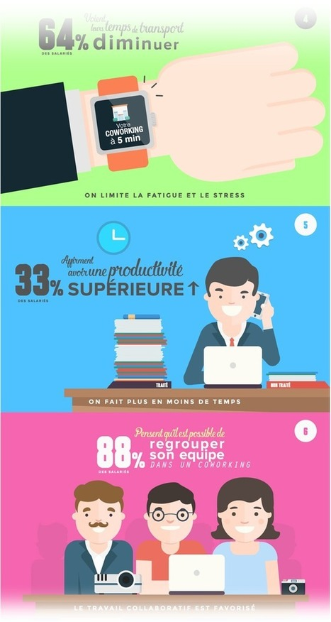 9 raisons d'adopter le coworking (infographie) | Neo-nomade le blog | Création tiers-lieux | Scoop.it