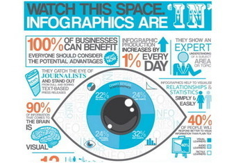 9 reasons to use infographics in your content marketing | Business and Marketing | Scoop.it