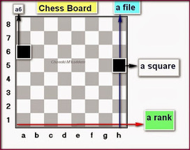 Promoting English Through Chess | Teaching tools for TEYL | Scoop.it