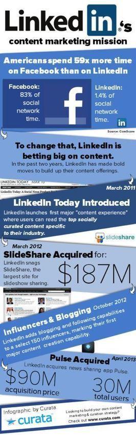 Linkedin: misión en el marketing de contenidos #infografia #infographic #socialmedia   Marketing   Scoop.it