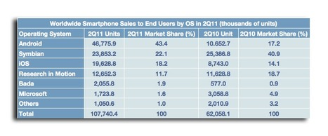 AppleInsider | Apple's iOS and Google Android swell to 62 percent of smartphone market | Sculpting in light | Scoop.it