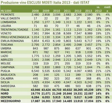 Italy's wine production up 18% in 2013 | WineLex Italy | Scoop.it