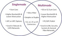 What's the Difference Between Singlemode and Multimode Fiber Cables? | Fiber Optic Telecommunication | Scoop.it