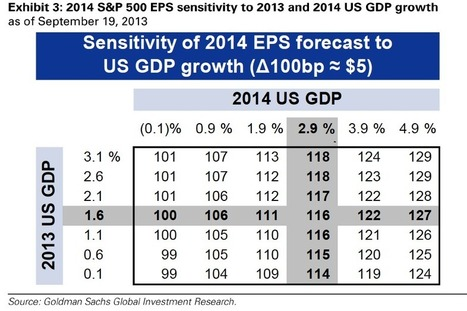 U.S. GDP Estimates And EPS Sensitivity For 2014 - ValueWalk | Macro Challenge | Scoop.it