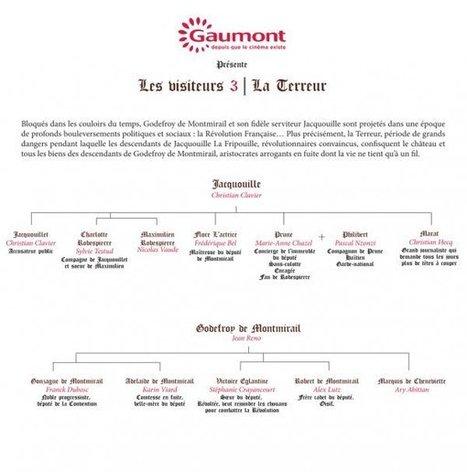 Les Visiteurs 3 présente la généalogie de Christian Clavier et Jean Reno - aVoir-aLire | Rhit Genealogie | Scoop.it
