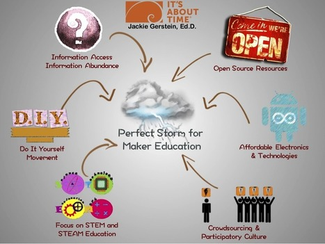 A Perfect Storm for Maker Education - @JackieGerstein | Integrating Technology in The Classroom | Scoop.it