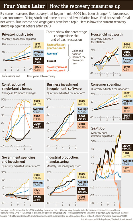 Cool WSJ Infographic on Economic Recovery Since End of Recession | Miller Samuel Real Estate Appraisers & Consultants | jerryhayesrealty | Scoop.it