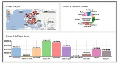 Visualización de datos abiertos | Xnoccio.com | La revolución de la prensa digital | Scoop.it