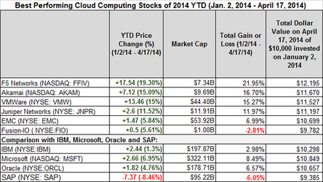 Best- And Worst-Performing Cloud Computing Stocks April 11th To April 17th ... - Forbes | Cloud (English) | Scoop.it