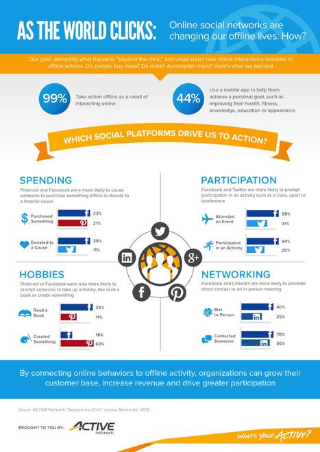 Las Redes Sociales están cambiando nuestra vida offline #infografia #infographic#socialmedia | Pedalogica: educación y TIC | Scoop.it