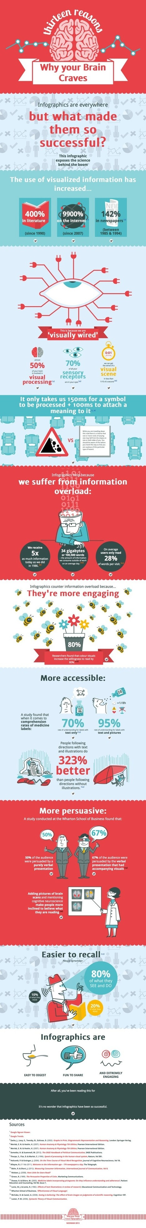 13 Reasons Your Brain Craves Infographics [Infographic] | Educational insights by Cindy | Scoop.it