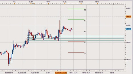 Forex Trading: Forex Trading | Pivot | Forex Trading | Scoop.it