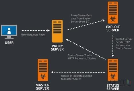 Cybercriminalité : Cisco s'en prend à Angler Exploit Kit | Libertés Numériques | Scoop.it