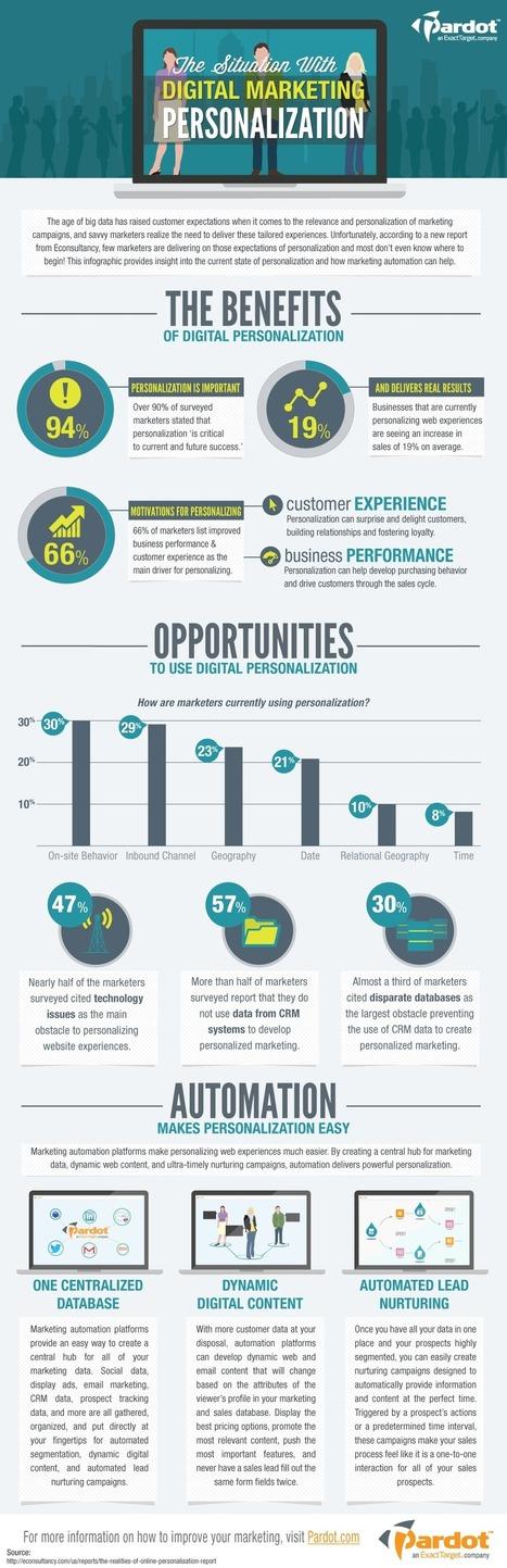 La importancia de la personalización en el marketing digital [Infographic] | Marketing y ventas B2B | Scoop.it