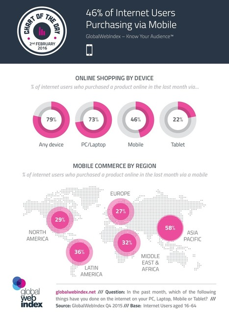 46% of internet users purchasing via mobile | Future of Cloud Computing and IoT | Scoop.it