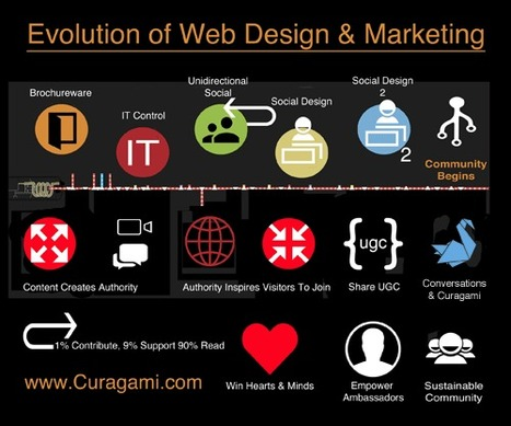 Evolution of Web Design & Marketing Infographic via @Curagami | Curation Revolution | Scoop.it