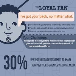 7 Popular Types of Social Media Fans [INFOGRAPHIC] | Harris Social Media | Scoop.it