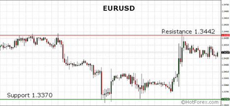 Low volatility at the start of the week. ECB Press Conference and Minimum Bid Rate on focus this week. | HotForex Blog | hotforex news | Scoop.it