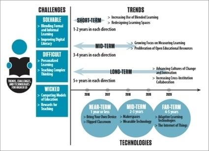 Horizon Report 2015 auf Deutsch erschienen weiterbildungsblog   Technology Enhanced Learning in Teacher Education   Scoop.it