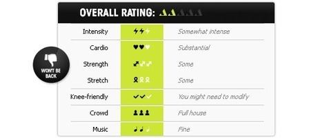 RateYourBurn | CLASS REVIEW: Free Intro Class with Kasey Heil @ Crossfit NYC | Fitness | Scoop.it