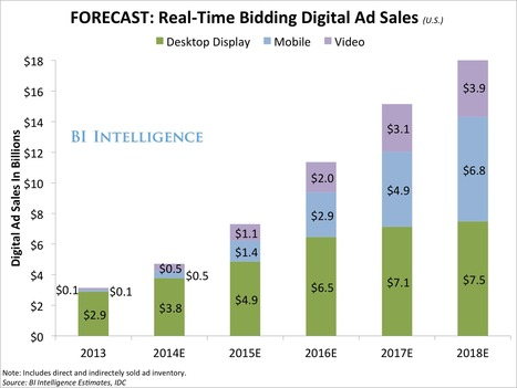 THE PROGRAMMATIC ADVERTISING REPORT: Mobile, Video, and Real-Time Bidding Will Catapult Programmatic Ad Spend | International Business Landscape | Scoop.it