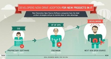 El triunfo del código abierto: un 78% de las empresas invierte en este tipo de software | procomun | Scoop.it