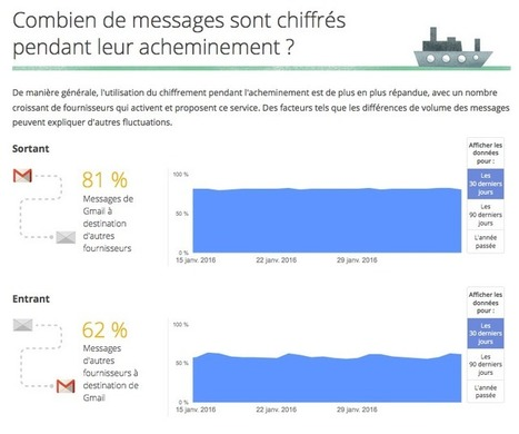 Quels fournisseurs d'accès chiffrent le mieux les e-mails de leurs clients? Surprise… | Sergio's Curation Powershell GoogleScript & IT-Security | Scoop.it