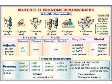 Tableau des adjectifs et des pronoms démonstratifs | Conny - Français | Scoop.it