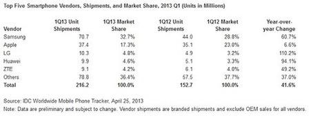 IDC, les ventes smartphones au premier trimestre 2013 - Presse-citron | QRcodes et nouveaux usages des smartphones | Scoop.it