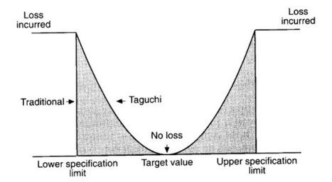 The Secret of Taguchi Methods | Strategy Management | Scoop.it