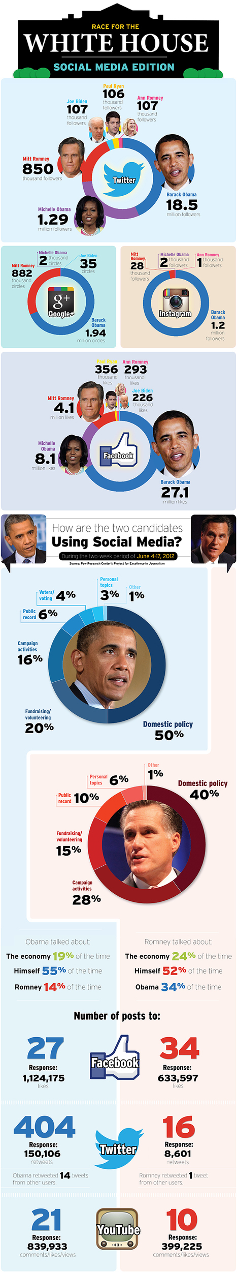 Infographic: How Obama, Romney (and Friends) Are Using Social Media | Obama-Romney | Scoop.it
