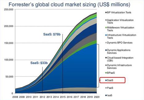Le Cloud computing au futur : Offres Saas et priorité aux métiers - ZDNet France | Cloud au Benelux (et ailleurs ...) | Scoop.it