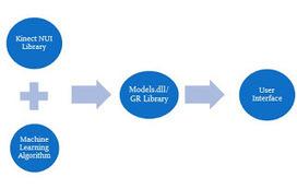 GShopping | Kinect, XNA, WPF, XAML, C#, .NET Developer | Scoop.it
