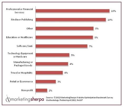 Comment mesurer la performance d'une stratégie de marketing inbound | Digital marketing strategy | Scoop.it