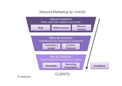 L'Inbound Marketing expliqué ! | Time to Learn | Scoop.it