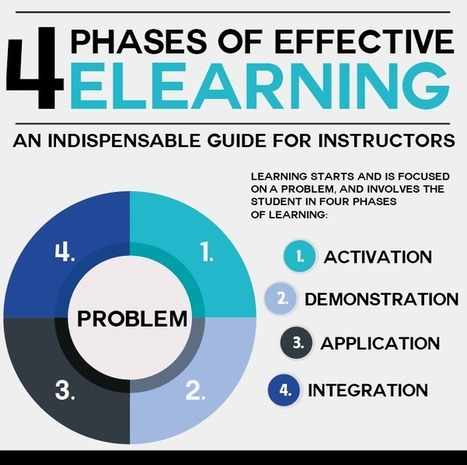 The Four Phases of Effective eLearning: an Indispensable Guide for Instructors | Tools for Teachers | Scoop.it