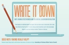 Infographic: Write It Down | Course Hero | Global Leaders | Scoop.it