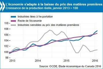 Le Canada est en train de s'adapter à la fin du boum des matières premières, mais de nouvelles politiques s'imposent pour stimuler la productivité et réduire les risques pesant sur la stabilité fin... | Club Amérique du Nord | Scoop.it