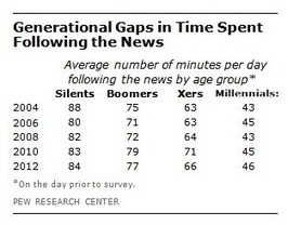 L'avenir de la presse est-il plombé par un effet générationnel ? | EcritureS - WritingZ | Scoop.it