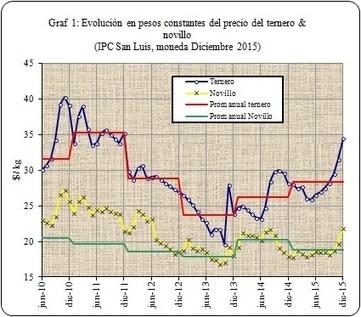 Econoagro - Análisis de coyuntura ganadera Enero 2016   Livestock Equipment News and Trends   Scoop.it
