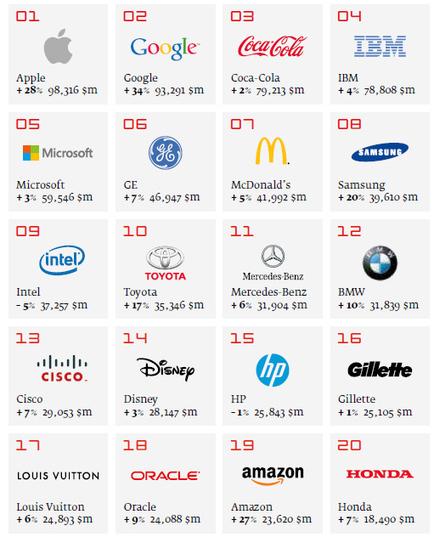 Apple se corona como la marca mejor valorada a nivel mundial superando a Google y Coca-Cola | Negocios&MarketingDigital | Scoop.it