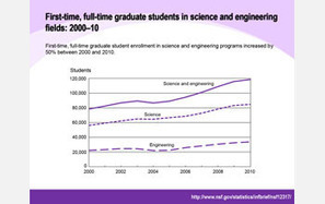 NSF News - Report Details Substantial Growth in Grad Enrollment in Science & Engineering in Past Decade | STEM Education models and innovations with Gaming | Scoop.it