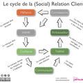 Vers le marketing de la confiance ? - Cedric DENIAUD.com : Stratégie Internet, Digitalisation et Social Business | L'ère de la consommation collaborative | Scoop.it