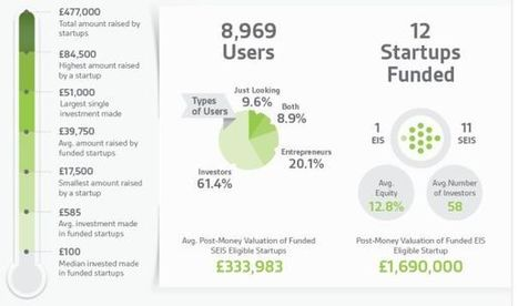 Angel Investors Being Replaced:  6 month Infographic | P2P and Social Lending: Global Trends | Scoop.it