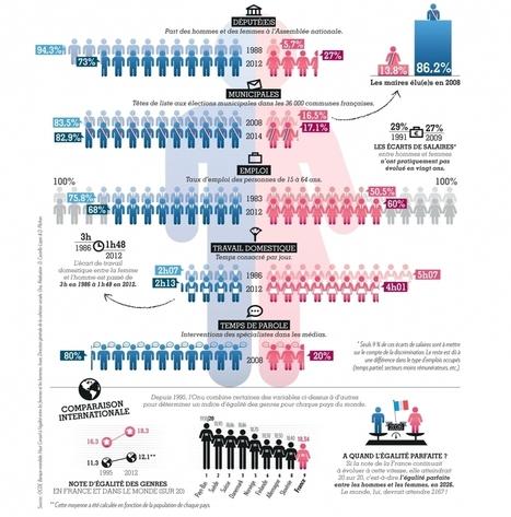 Infographie sur l'égalité homme-femmes : il reste du chemin ! | Diriger au Feminin   Woman Leadership | Scoop.it