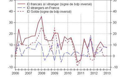 La France, l'investissement, et le biais de narration   L'essentiel de l'actu, en France et dans le monde   Scoop.it