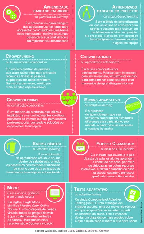 10 termos que são tendência no mundo da educação | PORVIR | ronefl | Scoop.it